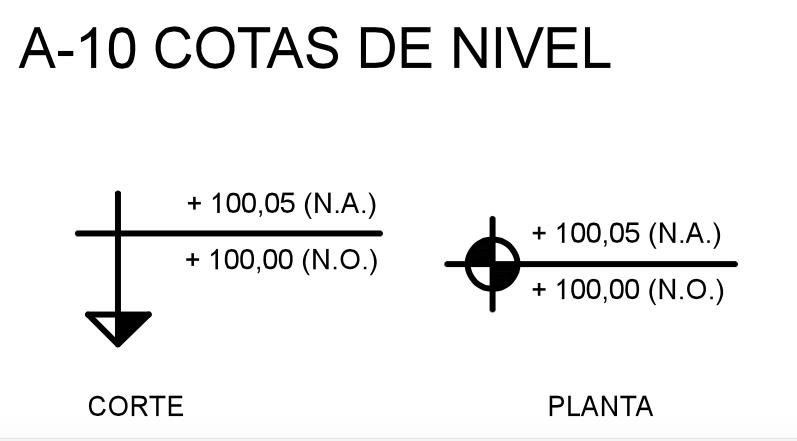 Exemplos de cotas de nível