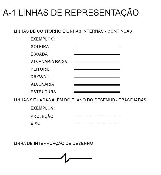 Exemplos de linhas de representação