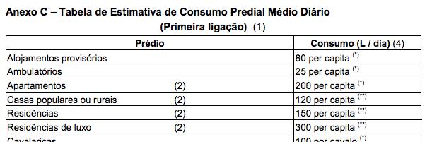 Tabela de Estimativa de Consumo Predial Médio Diário