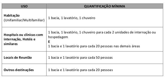 Tabela 2: Quantificação Sanitários - Fonte: Código de Obras do Município de São Paulo (1992)