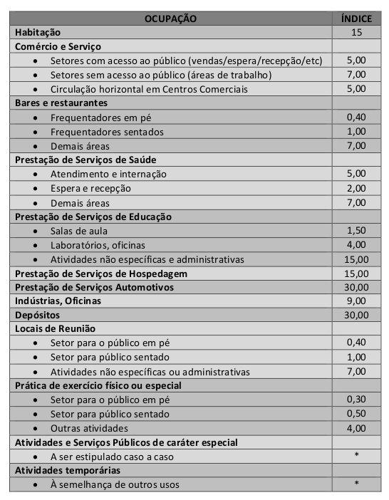 Tabela 1: Lotação