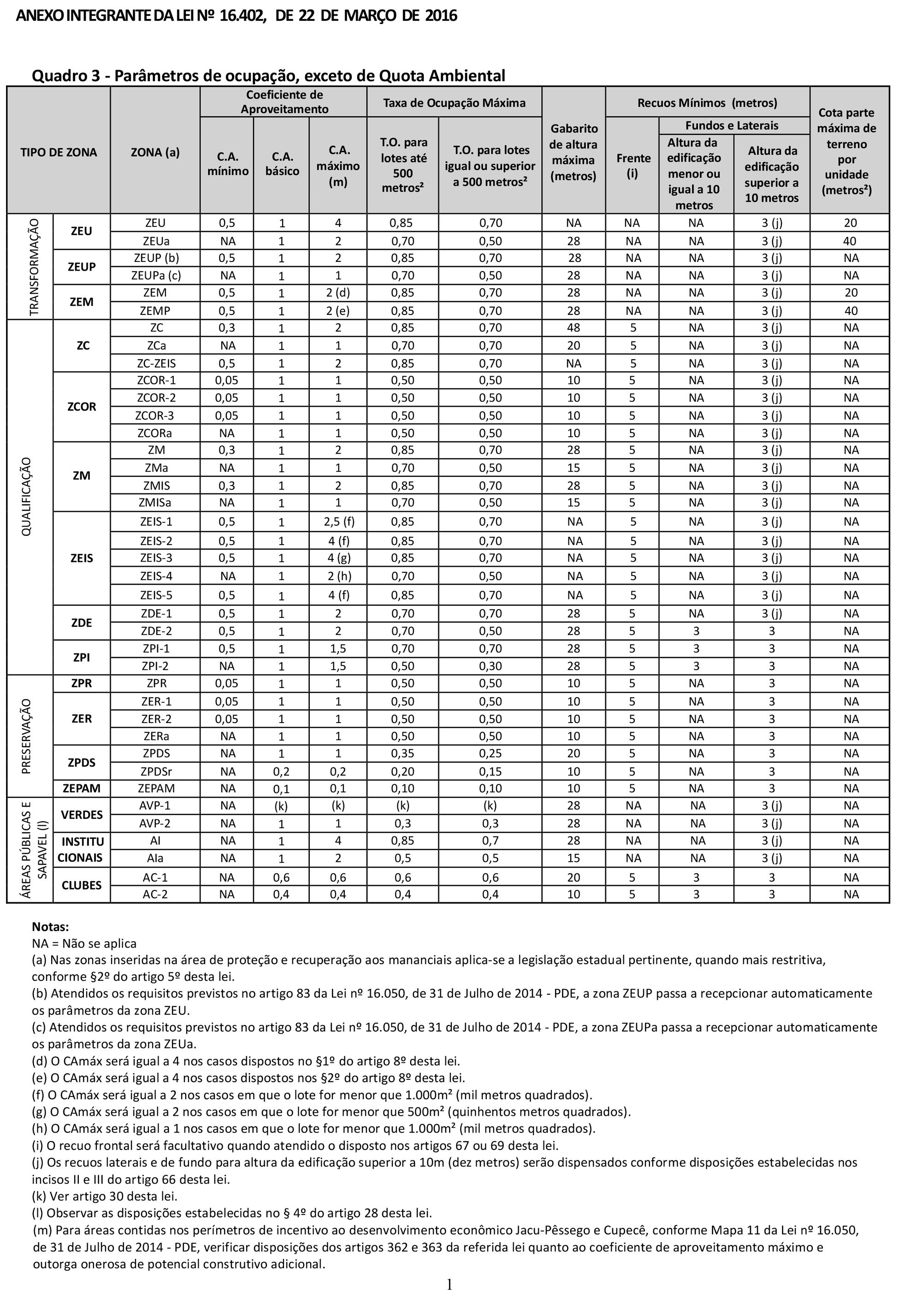 Quadro 3 - Parâmetros de ocupação do lote (LPUOS/2016)