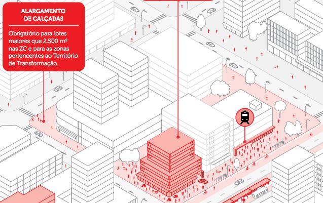 Zoneamento: ampliação / alargamento de calçadas FONTE: Gestão Urbana (2017)