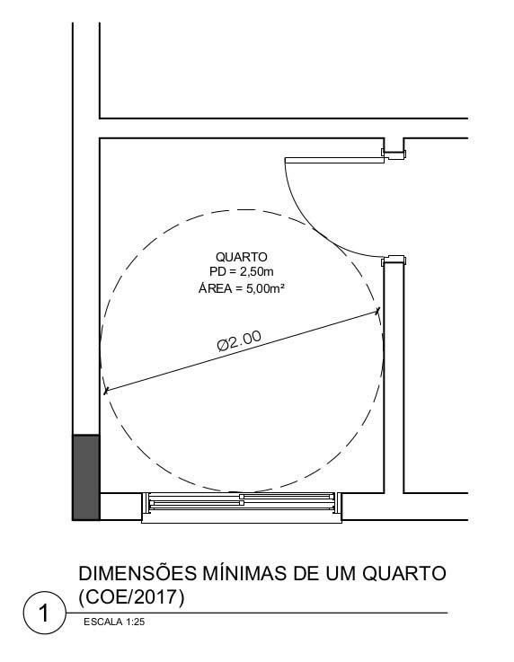 Dimensões mínimas de Quartos e Salas - COE (2017)