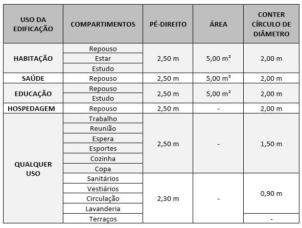 Dimensionamento de Ambientes - COE (2017) Fonte: Decreto nº 57.776 (2017) - Anexo I